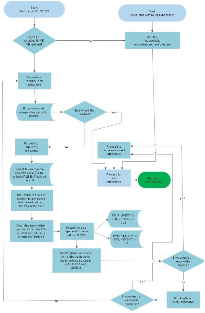 Flowchart of advib