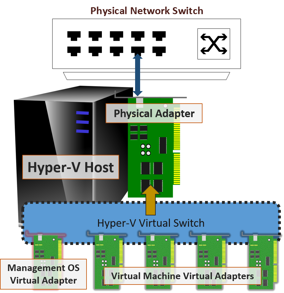 Virtual NICs connected to a virtual switch in Hyper-V. Full credit to altaro.com